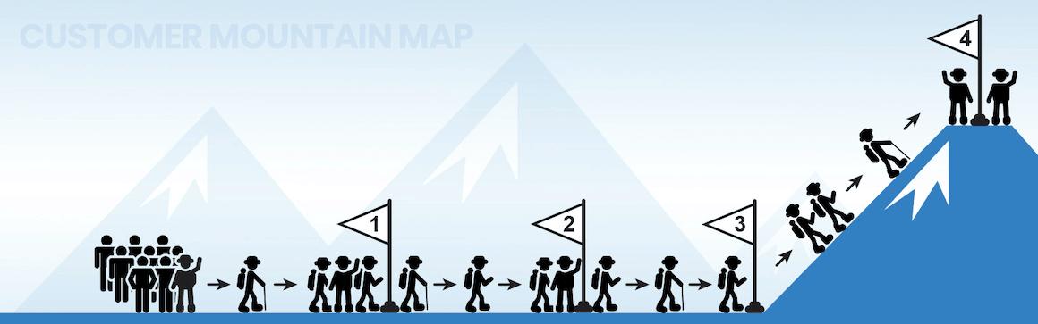 Customer Mountain Marketing Map