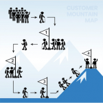 Customer Mountain Marketing Map